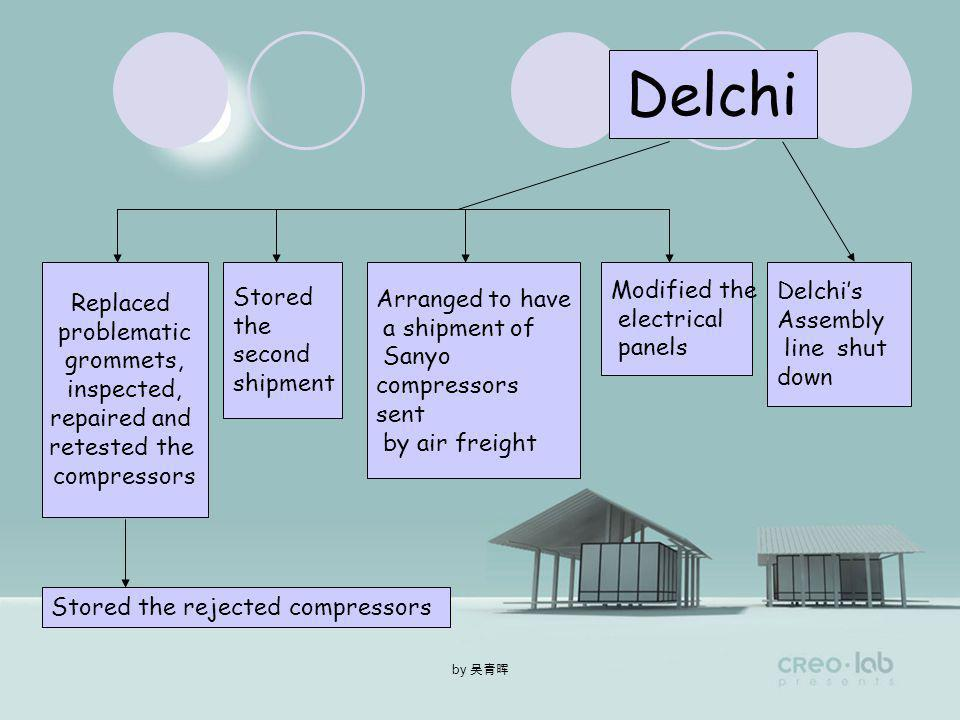 by On or about May 9,1988 Delchi Rotorex Sent a second shipment paid $130,000 Discovered the compressors from the first lot were nonconforming. Reject