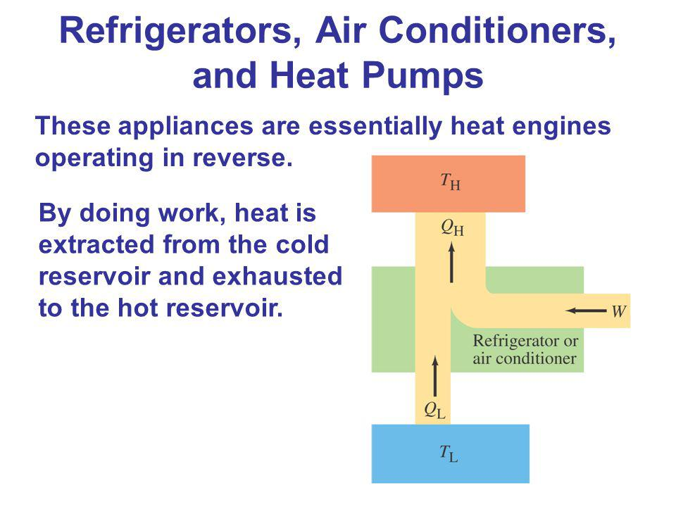These appliances are essentially heat engines operating in reverse. By doing work, heat is extracted from the cold reservoir and exhausted to the hot