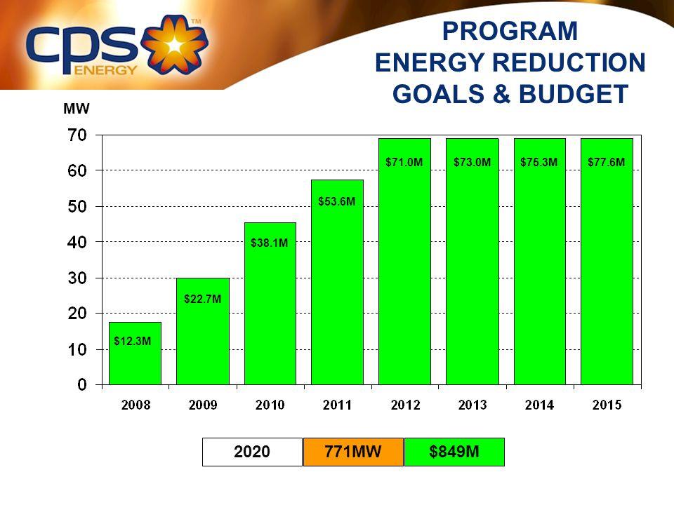 PROGRAM ENERGY REDUCTION GOALS & BUDGET 2020771MW$849M MW $12.3M $22.7M $38.1M $53.6M $71.0M$73.0M$75.3M$77.6M