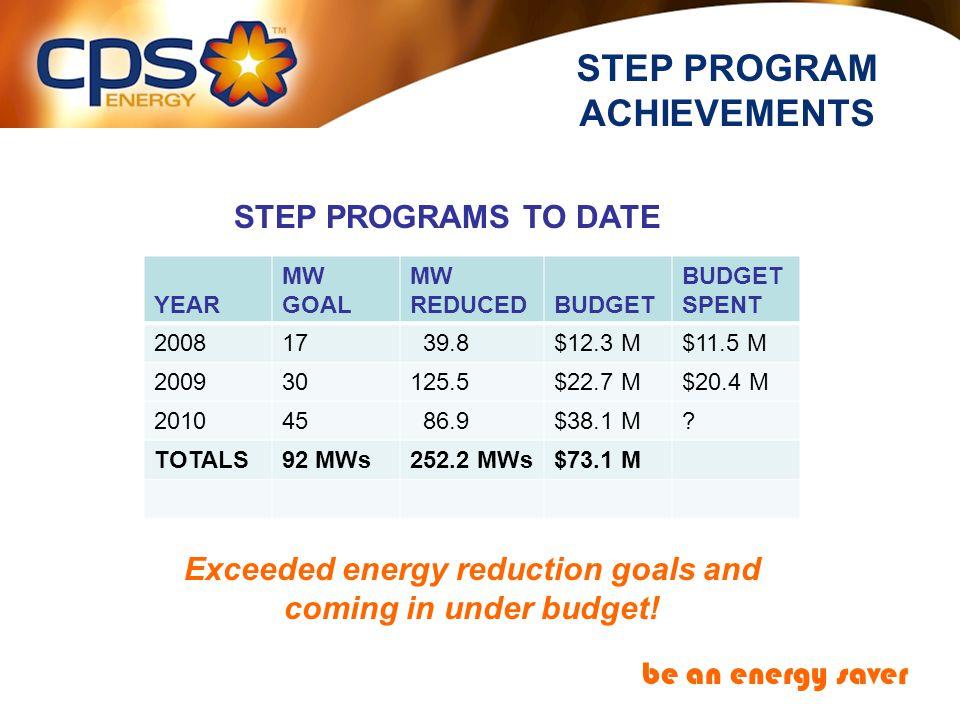For program information go to: www.cpsenergy.com Questions?