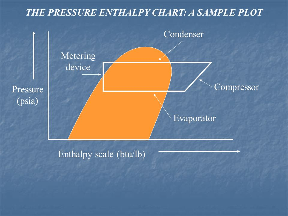 THE PRESSURE ENTHALPY CHART: A SAMPLE PLOT Enthalpy scale (btu/lb) Pressure (psia) Compressor Condenser Metering device Evaporator
