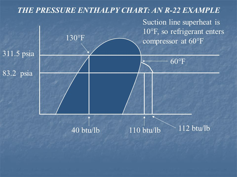 THE PRESSURE ENTHALPY CHART: AN R-22 EXAMPLE 311.5 psia 83.2 psia 130°F 40 btu/lb Suction line superheat is 10°F, so refrigerant enters compressor at