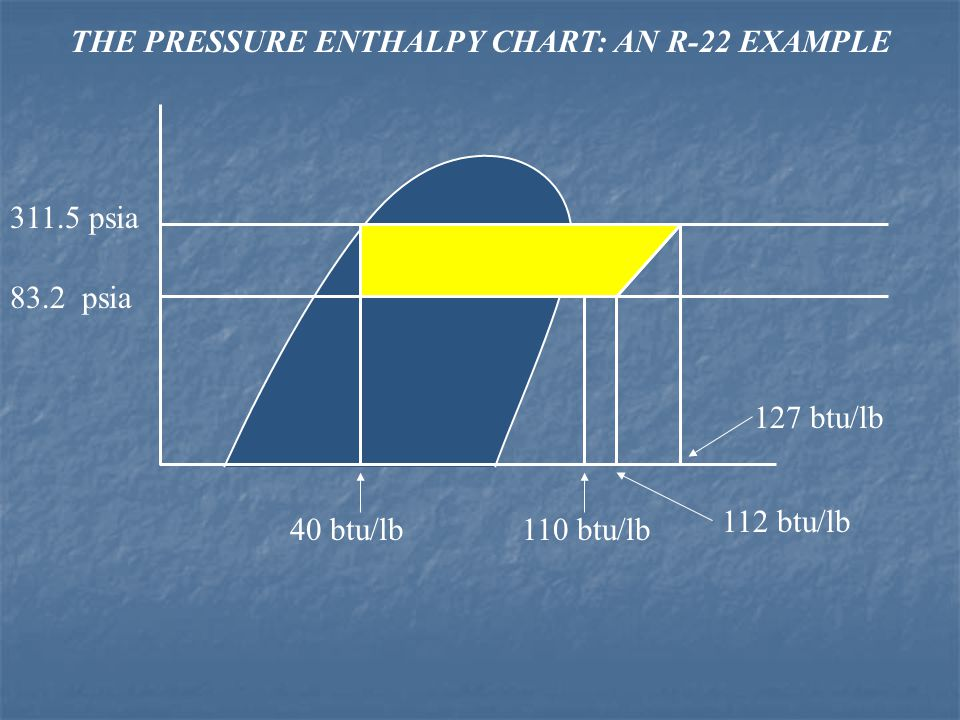 THE PRESSURE ENTHALPY CHART: AN R-22 EXAMPLE 311.5 psia 83.2 psia 40 btu/lb110 btu/lb 112 btu/lb 127 btu/lb