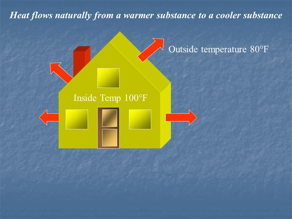 Inside Temp 80°F Outside temperature 100°F Heat flows naturally from a warmer substance to a cooler substance Mechanical refrigeration would be needed to cool this house