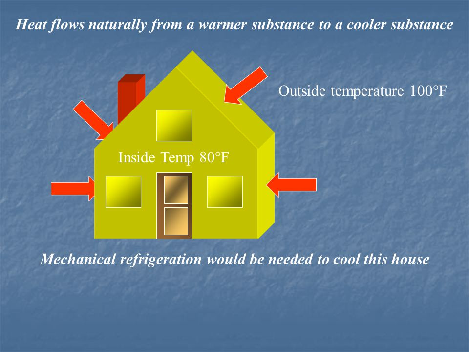 Inside Temp 80°F Outside temperature 100°F Heat flows naturally from a warmer substance to a cooler substance Mechanical refrigeration would be needed