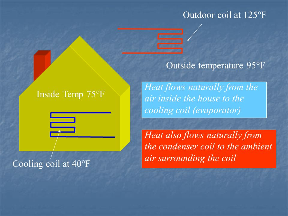Inside Temp 75°F Outside temperature 95°F Cooling coil at 40°F Outdoor coil at 125°F Heat flows naturally from the air inside the house to the cooling