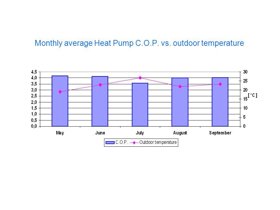 Monthly average Heat Pump C.O.P. vs. outdoor temperature