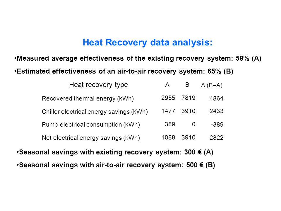 Heat Recovery data analysis: Measured average effectiveness of the existing recovery system: 58% (A) Estimated effectiveness of an air-to-air recovery system: 65% (B) Heat recovery type AB Δ (B–A) Recovered thermal energy (kWh) 29557819 4864 Chiller electrical energy savings (kWh) 147739102433 Pump electrical consumption (kWh) 3890 -389 Net electrical energy savings (kWh) 10883910 2822 Seasonal savings with existing recovery system: 300 (A) Seasonal savings with air-to-air recovery system: 500 (B)