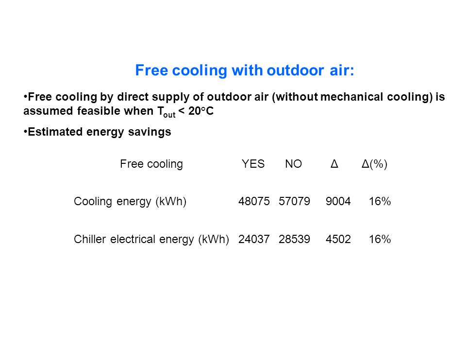 Free cooling with outdoor air: Free cooling by direct supply of outdoor air (without mechanical cooling) is assumed feasible when T out < 20°C Estimated energy savings Free coolingYESNOΔΔ(%) Cooling energy (kWh)4807557079900416% Chiller electrical energy (kWh)2403728539450216%