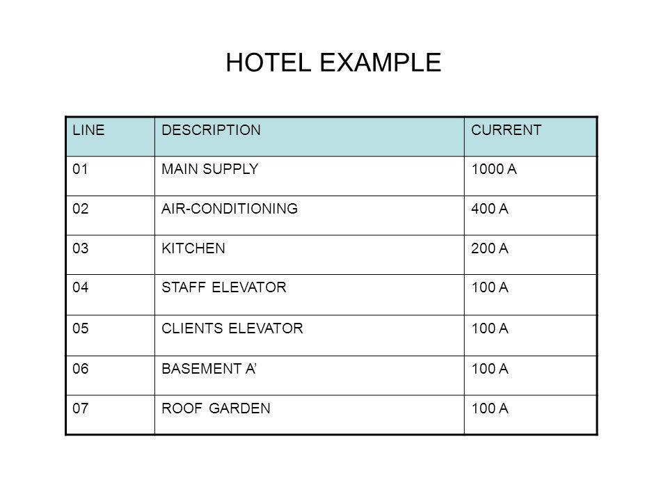 HOTEL EXAMPLE LINEDESCRIPTIONCURRENT 01MAIN SUPPLY1000 Α 02AIR-CONDITIONING400 A 03KITCHEN200 A 04STAFF ELEVATOR100 A 05CLIENTS ELEVATOR100 A 06BASEME