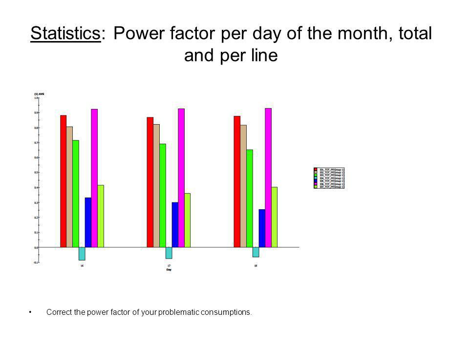 Statistics: Power factor per day of the month, total and per line Correct the power factor of your problematic consumptions.