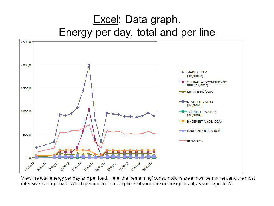 Excel: Data graph. Energy per day, total and per line View the total energy per day and per load. Here, the remaining consumptions are almost permanen