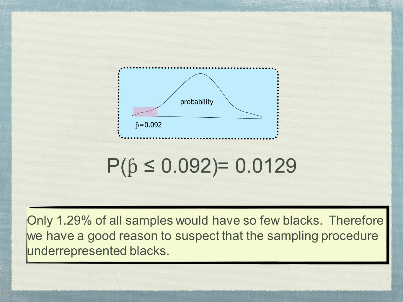 probability ƥ =0.092 P( ƥ 0.092) = 0.0129 Only 1.29% of all samples would have so few blacks. Therefore we have a good reason to suspect that the samp