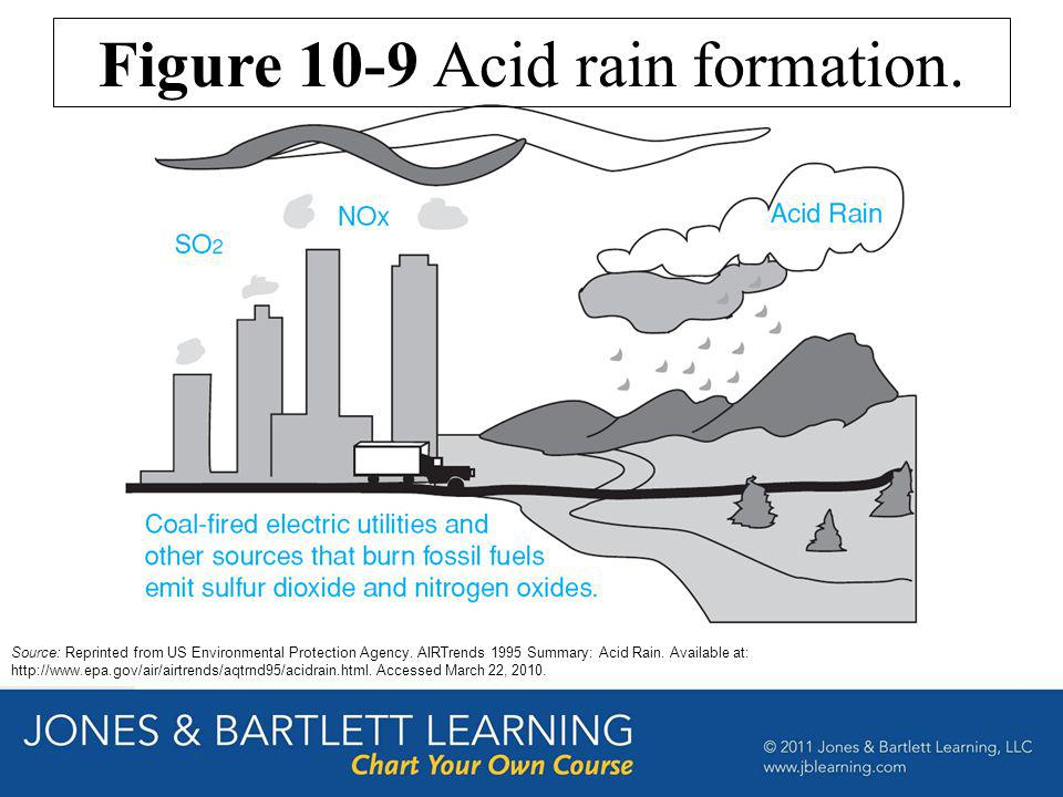 Source: Reprinted from US Environmental Protection Agency. AIRTrends 1995 Summary: Acid Rain. Available at: http://www.epa.gov/air/airtrends/aqtrnd95/