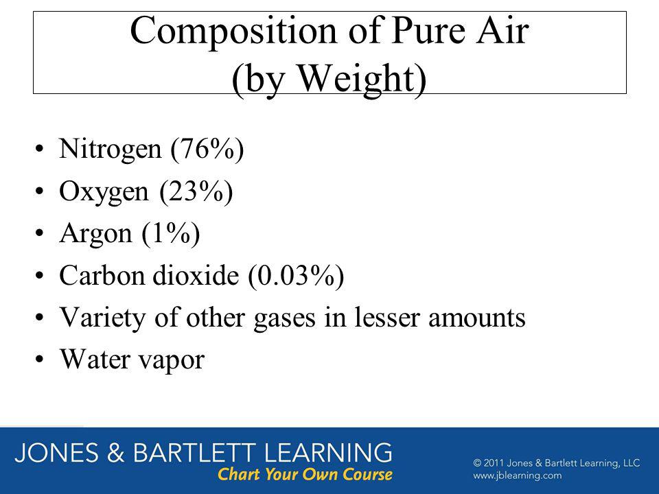 Composition of Pure Air (by Weight) Nitrogen (76%) Oxygen (23%) Argon (1%) Carbon dioxide (0.03%) Variety of other gases in lesser amounts Water vapor