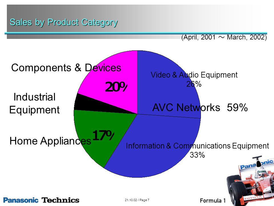 21.10.02 / Page 7 Sales by Product Category Components & Devices Video & Audio Equipment 26% Information & Communications Equipment 33% Home Appliances Industrial Equipment AVC Networks 59% (April, 2001 March, 2002)