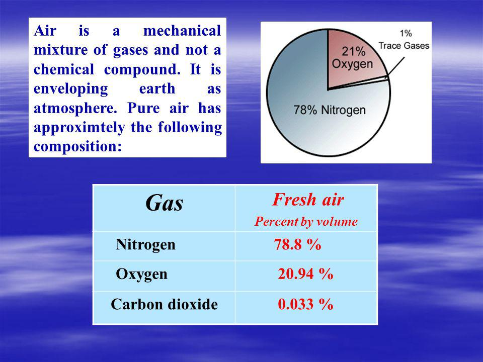 Gas Fresh air Percent by volume Nitrogen 78.8 % Oxygen20.94 % Carbon dioxide0.033 % Air is a mechanical mixture of gases and not a chemical compound.