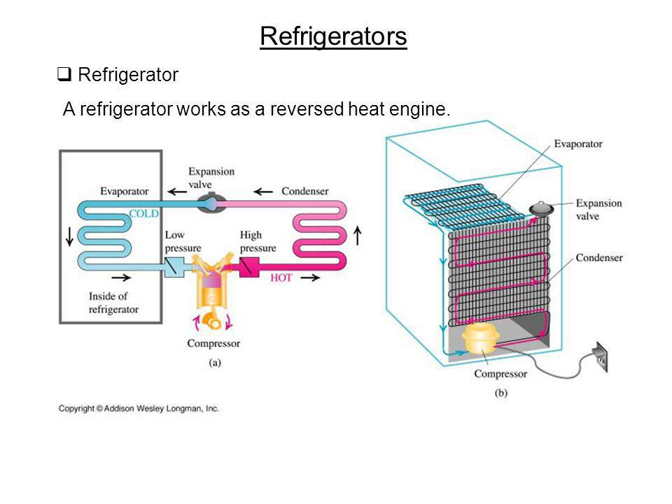 Refrigerators Refrigerator A refrigerator works as a reversed heat engine.