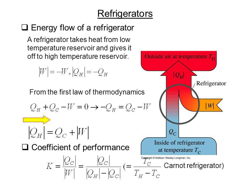 Refrigerators Energy flow of a refrigerator A refrigerator takes heat from low temperature reservoir and gives it off to high temperature reservoir. F