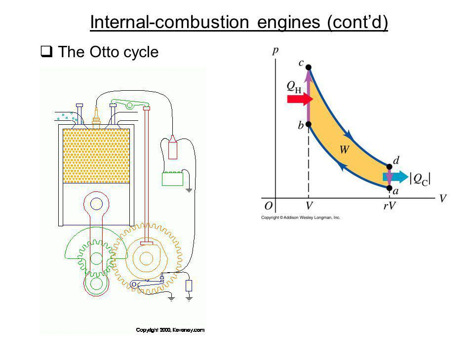 Internal-combustion engines (contd) The Otto cycle