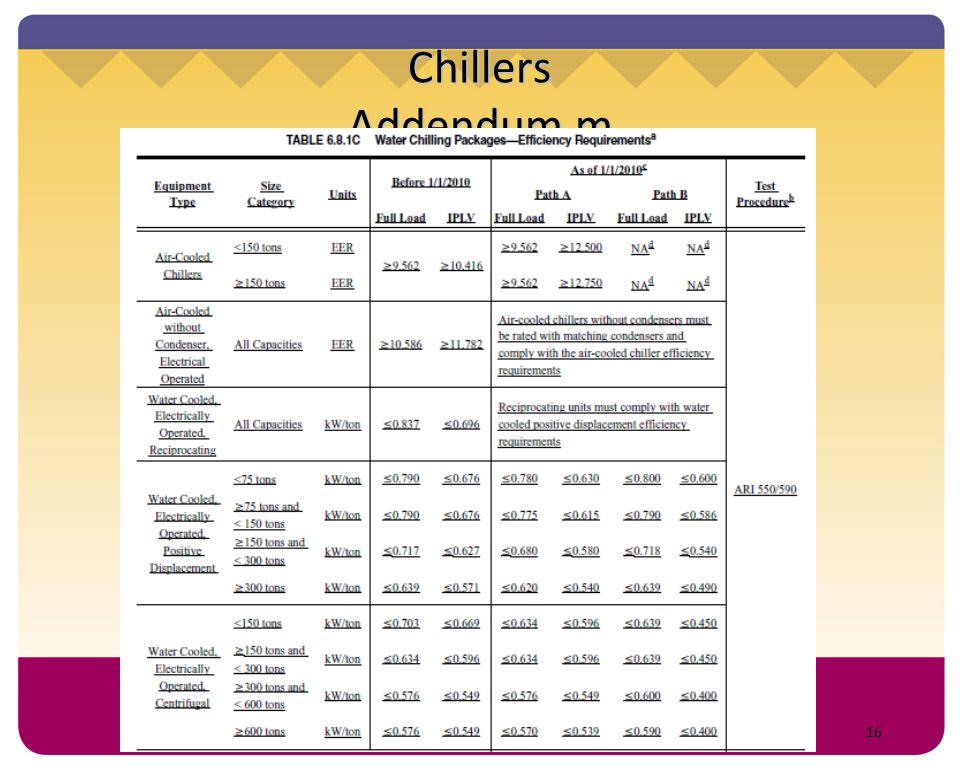 16 Chillers Addendum m