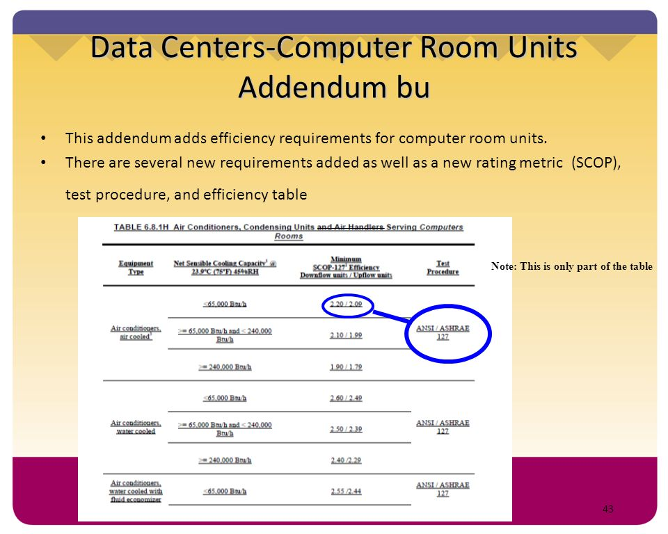 43 Data Centers-Computer Room Units Addendum bu This addendum adds efficiency requirements for computer room units. There are several new requirements