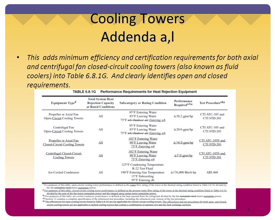 46 Single Zone VAV Fan Power Addendum ca This change closes a loophole in the fan power allowances for Variable Air Volume (VAV) systems.