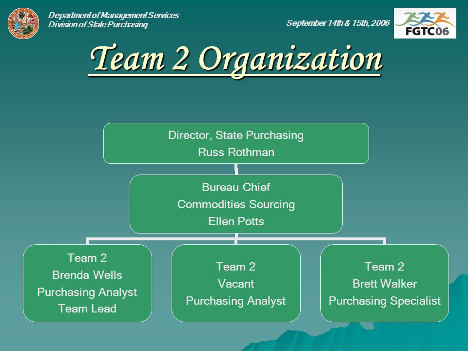 Department of Management Services Division of State Purchasing September 14th & 15th, 2006 Team 2 Organization Director, State Purchasing Russ Rothman