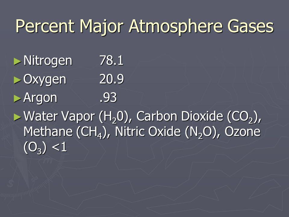 Percent Major Atmosphere Gases Nitrogen78.1 Nitrogen78.1 Oxygen20.9 Oxygen20.9 Argon.93 Argon.93 Water Vapor (H 2 0), Carbon Dioxide (CO 2 ), Methane