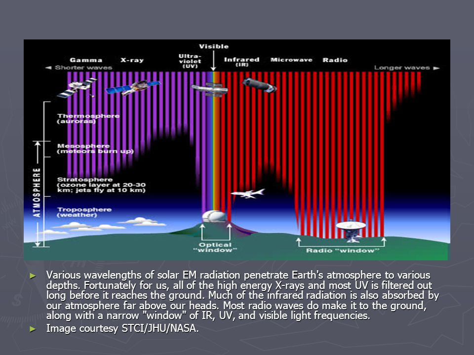 Various wavelengths of solar EM radiation penetrate Earth s atmosphere to various depths.