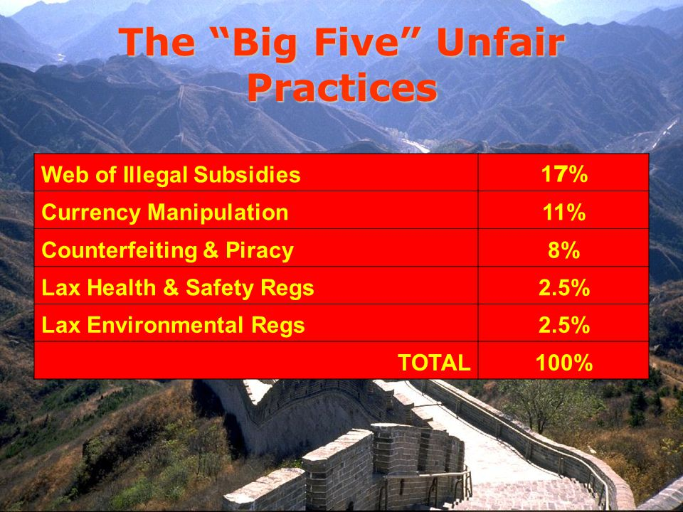 The Big Five Unfair Practices Web of Illegal Subsidies 17%17% Currency Manipulation11% Counterfeiting & Piracy8% Lax Health & Safety Regs2.5% Lax Environmental Regs2.5% TOTAL100%