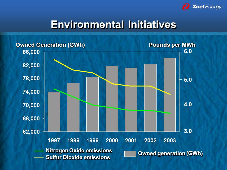 Environmental Initiatives Owned Generation (GWh) Pounds per MWh 3.0 4.0 5.0 6.0 Nitrogen Oxide emissions Sulfur Dioxide emissions Owned generation (GWh)