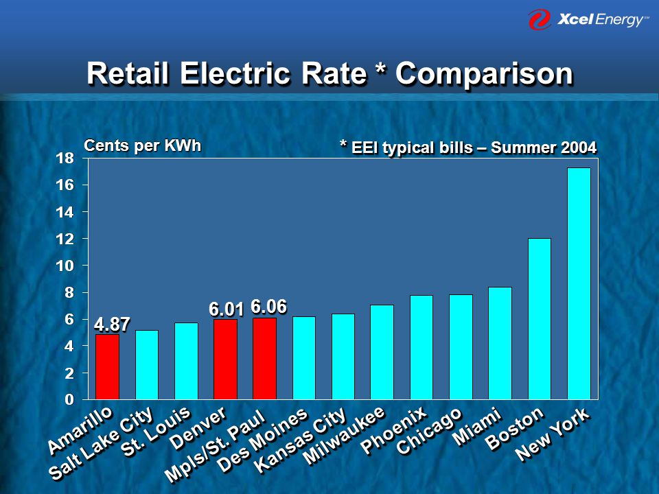 Retail Electric Rate * Comparison * EEI typical bills – Summer 2004 Cents per KWh AmarilloAmarillo Kansas City DenverDenver Mpls/St.