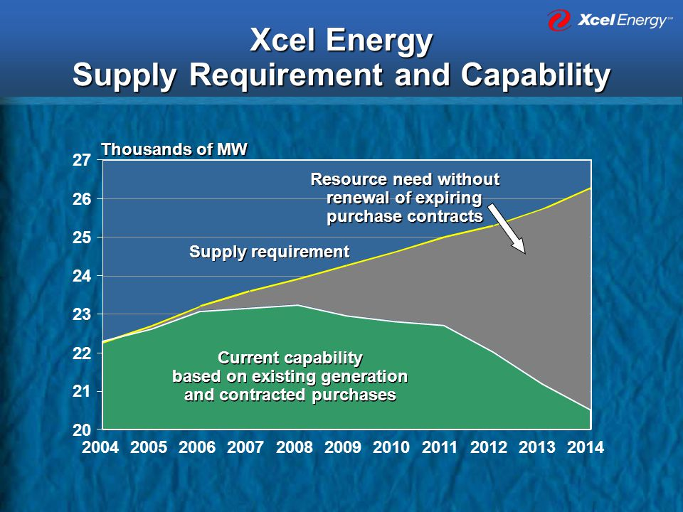 Xcel Energy Supply Requirement and Capability 20 21 22 23 24 25 26 27 Current capability based on existing generation and contracted purchases Current