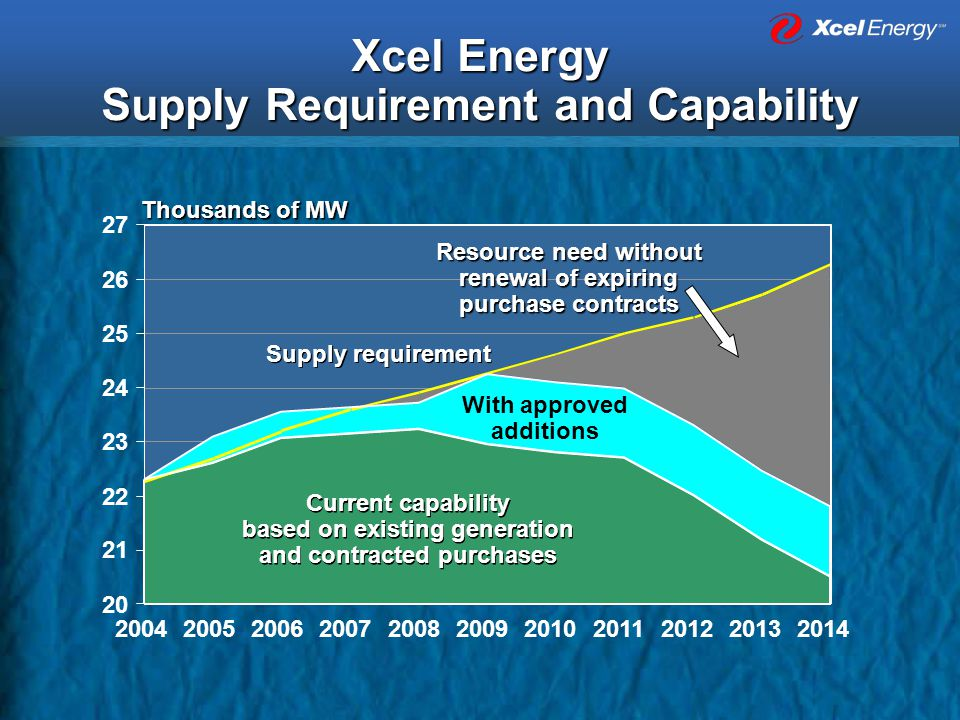 Xcel Energy Supply Requirement and Capability 20 21 22 23 24 25 26 27 Current capability based on existing generation and contracted purchases Current capability based on existing generation and contracted purchases 20042014201320122011201020092008200720062005 Thousands of MW Resource need without renewal of expiring purchase contracts With approved additions Supply requirement