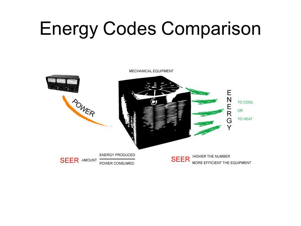 Description ASHRAE 90.1 1999 ASHRAE 90.1 2004 IECC 2004 Air ConditionersSEER 10SEER 12 *SEER 10 Heat PumpsSEER 10SEER 12 *SEER 10 * Also minimum requirements of SFB Guidelines