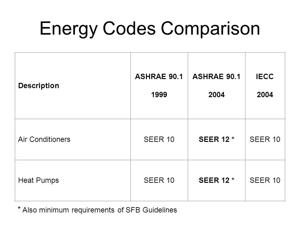 Description ASHRAE ASHRAE IECC 2004 Air ConditionersSEER 10SEER 12 *SEER 10 Heat PumpsSEER 10SEER 12 *SEER 10 * Also minimum requirements of SFB Guidelines