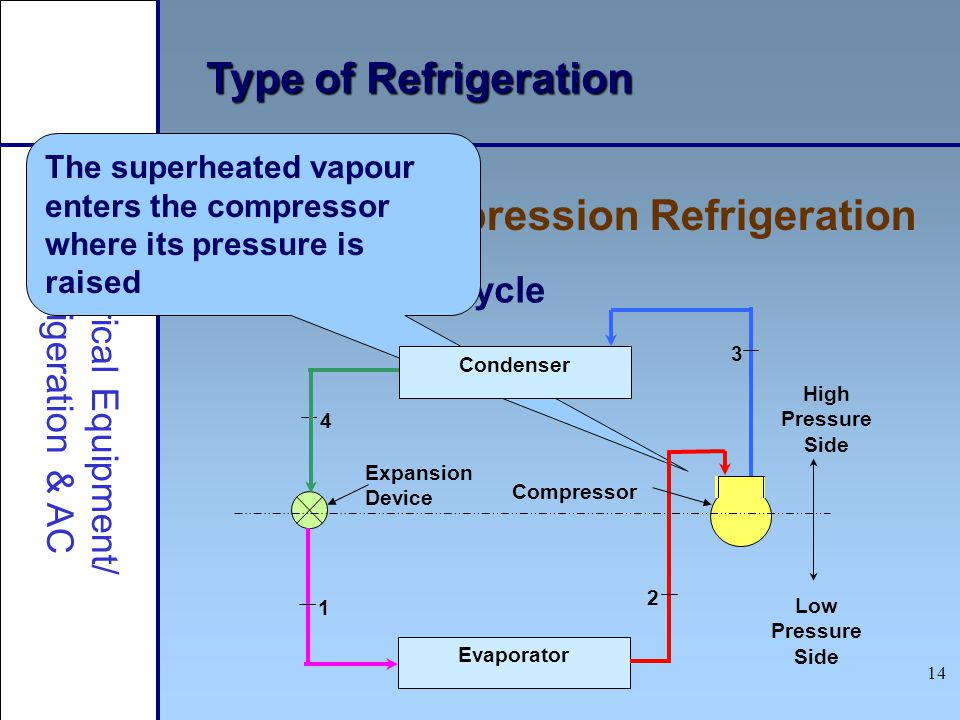 14 Type of Refrigeration Vapour Compression Refrigeration Electrical Equipment/ Refrigeration & AC Refrigeration cycle The superheated vapour enters t