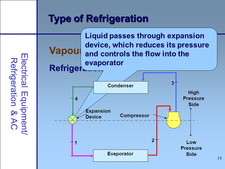 16 Type of Refrigeration Vapour Compression Refrigeration Electrical Equipment/ Refrigeration & AC Refrigeration cycle Liquid passes through expansion