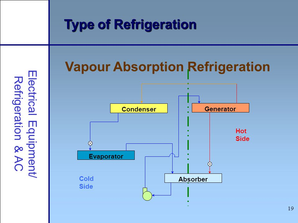19 Type of Refrigeration Vapour Absorption Refrigeration Electrical Equipment/ Refrigeration & AC Condenser Generator Evaporator Absorber Cold Side Ho