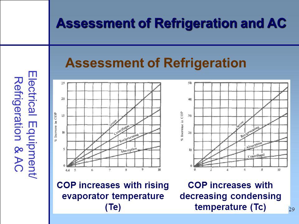 29 Electrical Equipment/ Refrigeration & AC COP increases with rising evaporator temperature (Te) COP increases with decreasing condensing temperature