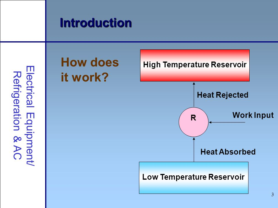 3 Introduction How does it work? Electrical Equipment/ Refrigeration & AC High Temperature Reservoir Low Temperature Reservoir R Work Input Heat Absor