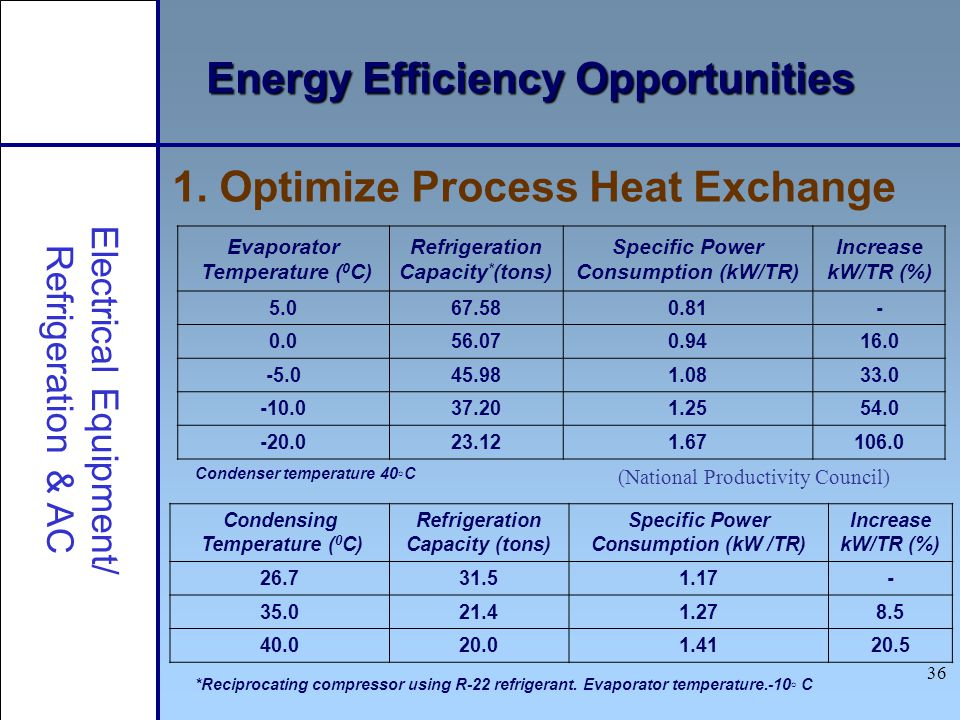 36 Energy Efficiency Opportunities Electrical Equipment/ Refrigeration & AC Evaporator Temperature ( 0 C) Refrigeration Capacity * (tons) Specific Pow