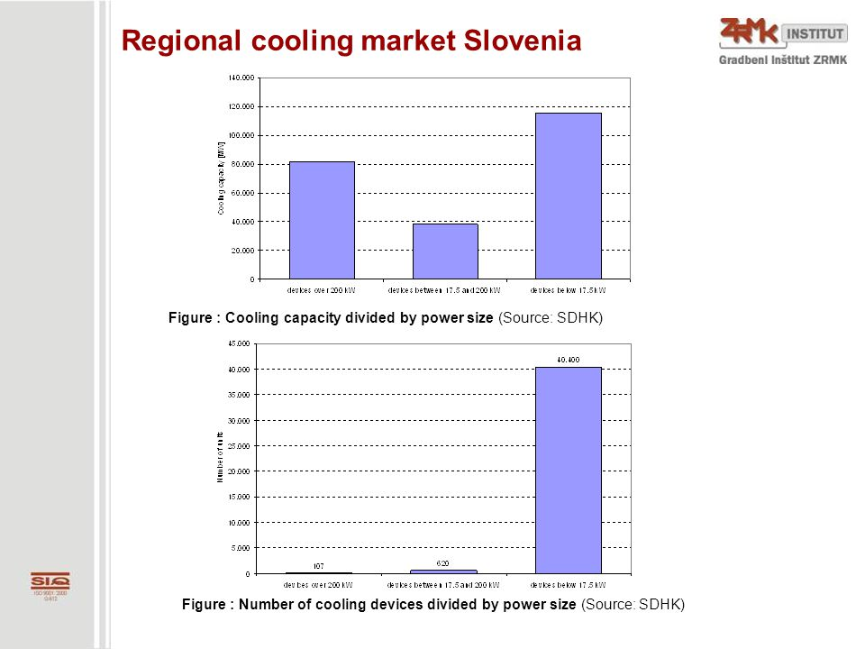 Figure : Cooling capacity divided by power size (Source: SDHK) Figure : Number of cooling devices divided by power size (Source: SDHK) Regional coolin