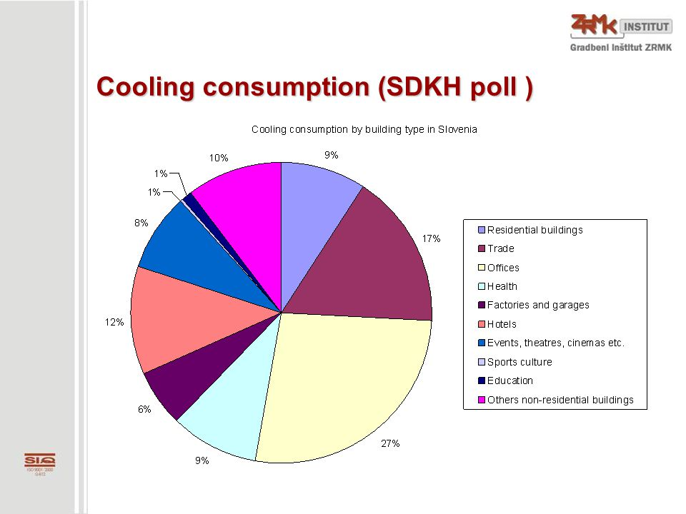 Cooling consumption (SDKH poll )