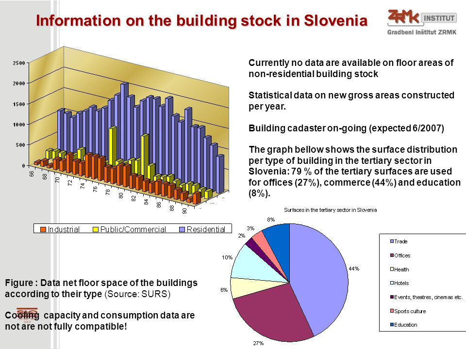 Information on the building stock in Slovenia Figure : Data net floor space of the buildings according to their type (Source: SURS) Cooling capacity a