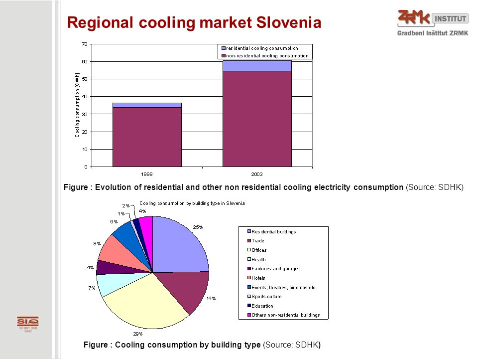 Summer peak electrical loads The following graphs show trends of electrical consumption in Slovenia in year 2006.