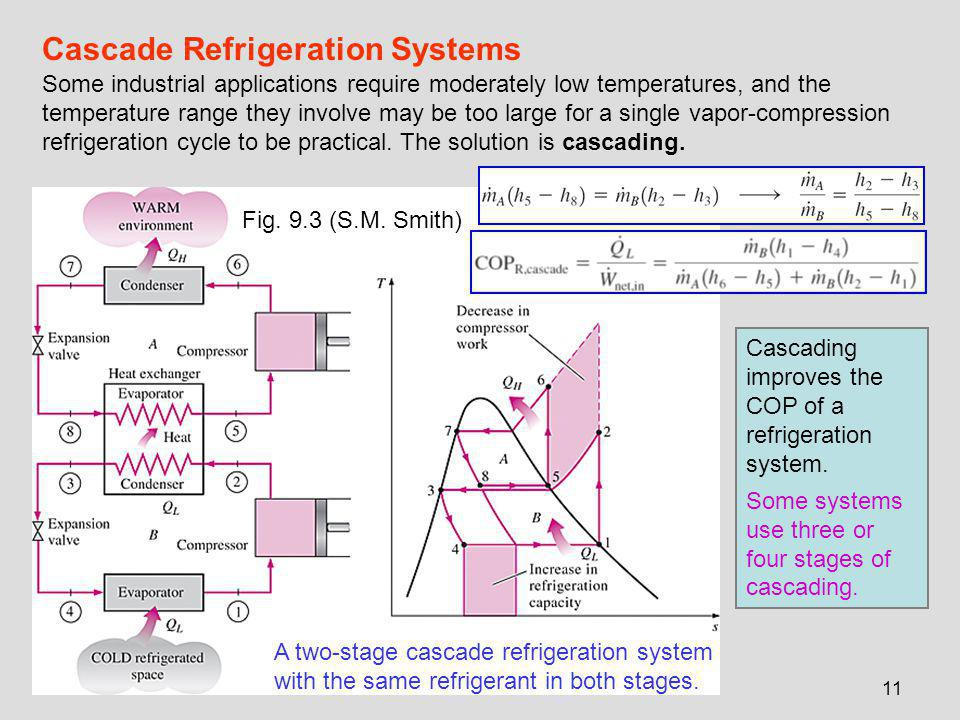 11 Cascade Refrigeration Systems A two-stage cascade refrigeration system with the same refrigerant in both stages. Some industrial applications requi