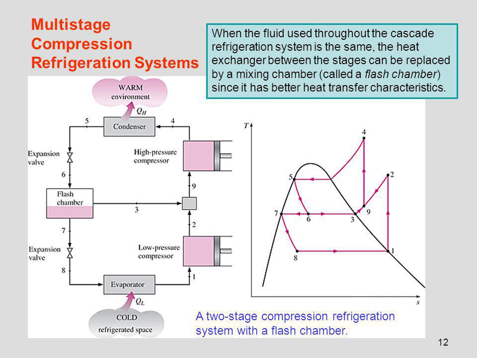 12 Multistage Compression Refrigeration Systems A two-stage compression refrigeration system with a flash chamber.