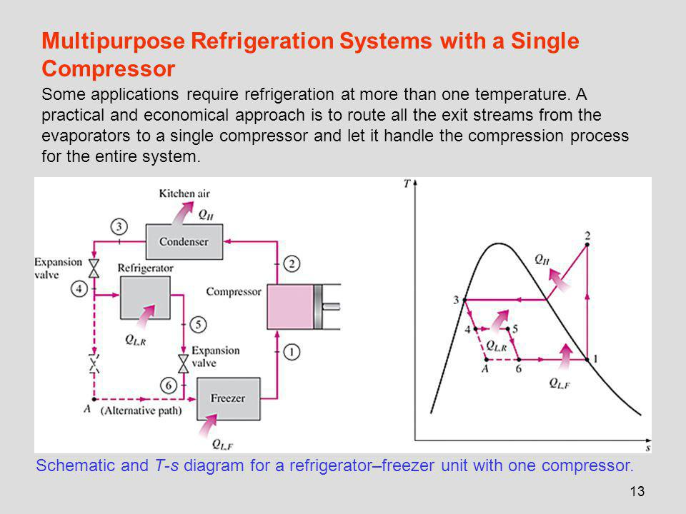 13 Multipurpose Refrigeration Systems with a Single Compressor Schematic and T-s diagram for a refrigerator–freezer unit with one compressor. Some app